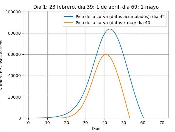 Casos_Act_29marzo